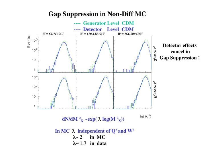 Gap Suppression in Non-Diff MC