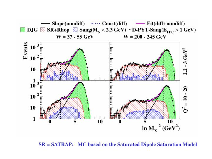 SR = SATRAP:   MC based on the Saturated Dipole Saturation Model