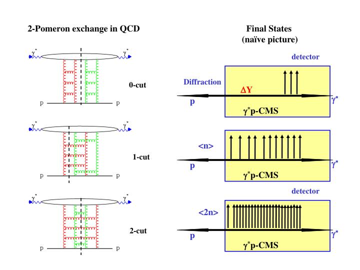 2-Pomeron exchange in QCD