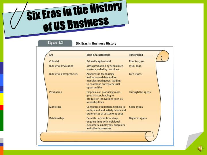 Six Eras in the History  of US Business
