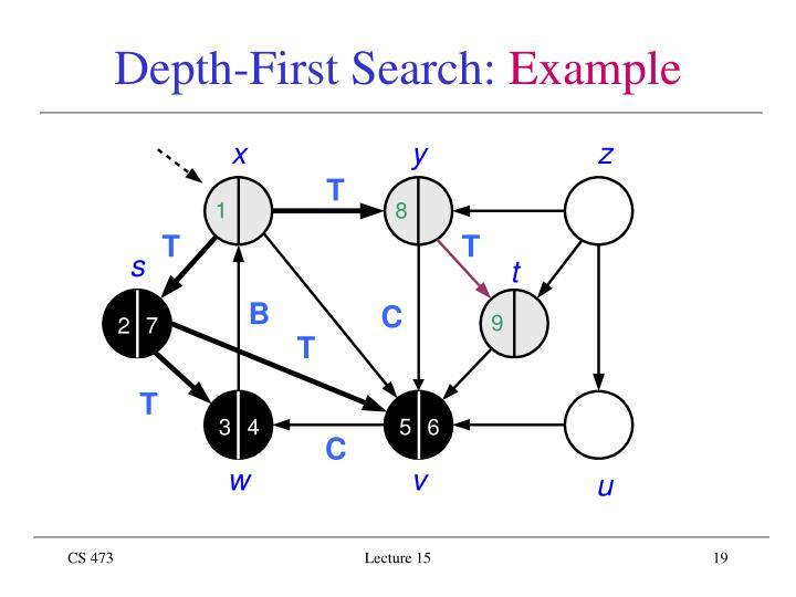 Depth-First Search: