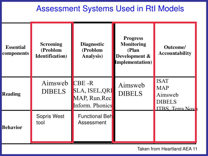 Assessment Systems Used in RtI Models