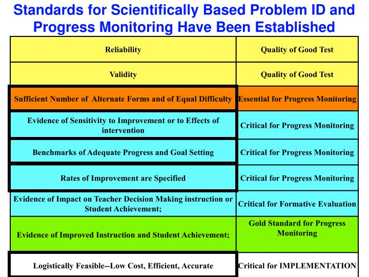 Standards for Scientifically Based Problem ID and Progress Monitoring Have Been Established