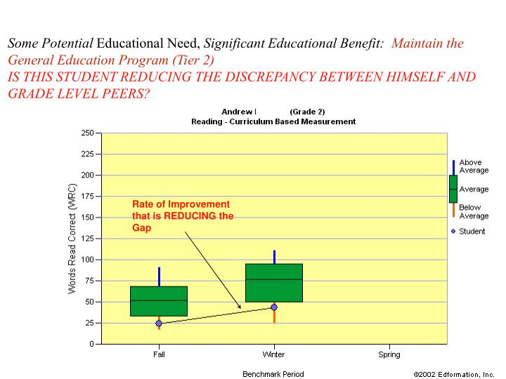 Rate of Improvement that is REDUCING the Gap