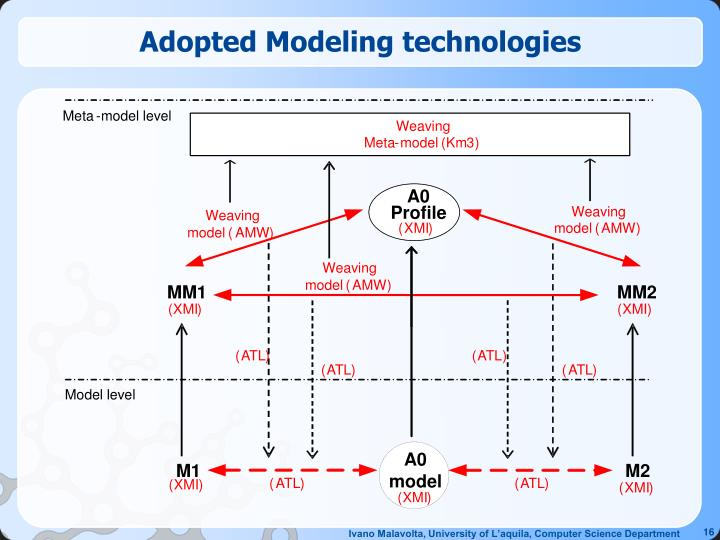 Adopted Modeling technologies