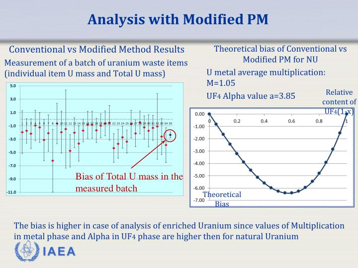Analysis with Modified PM