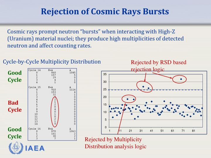 Rejection of Cosmic Rays Bursts