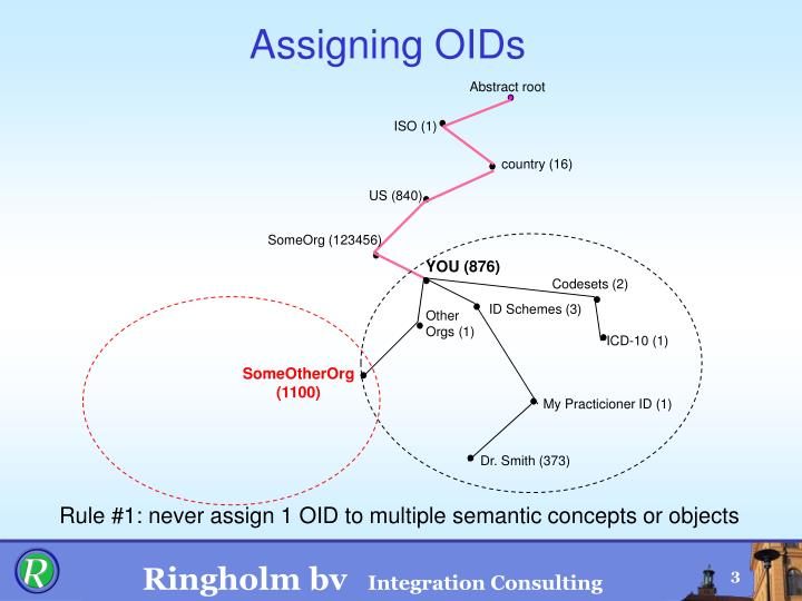 Assigning OIDs