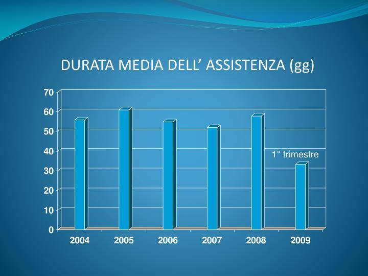 DURATA MEDIA DELL' ASSISTENZA (gg)