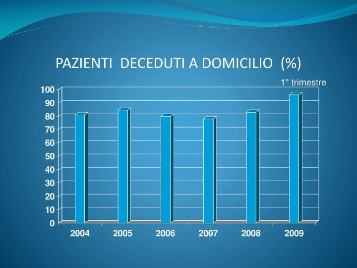 PAZIENTI  DECEDUTI A DOMICILIO  (%)