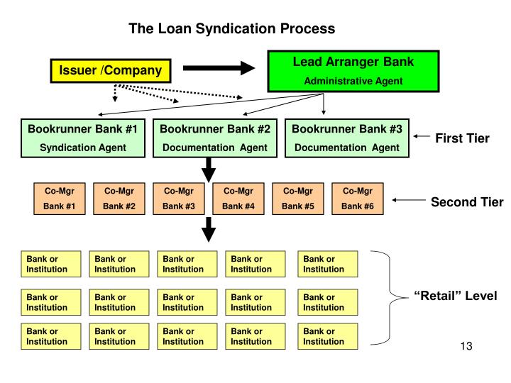 The Loan Syndication Process