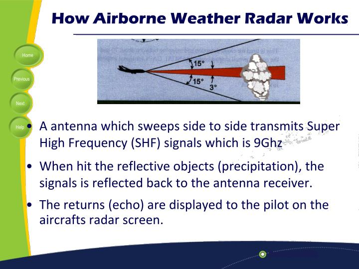 How Airborne Weather Radar Works