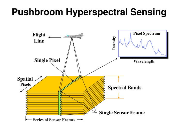 Pushbroom Hyperspectral Sensing