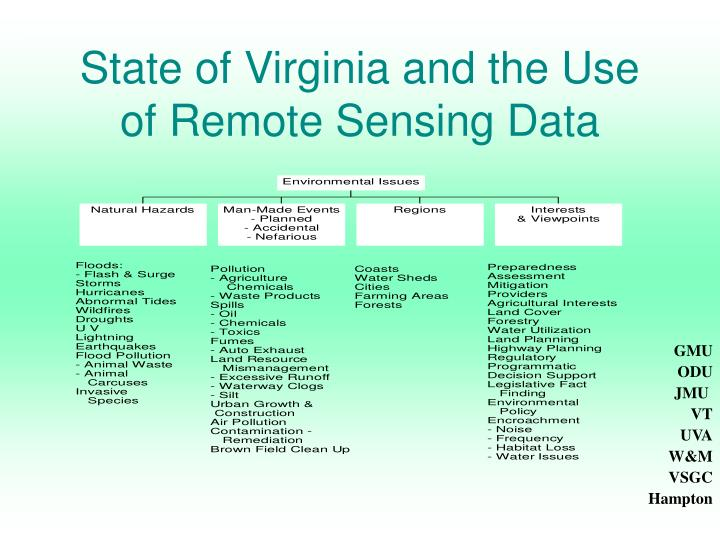 State of Virginia and the Use of Remote Sensing Data