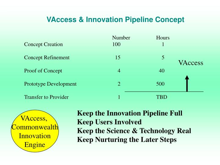 VAccess & Innovation Pipeline Concept