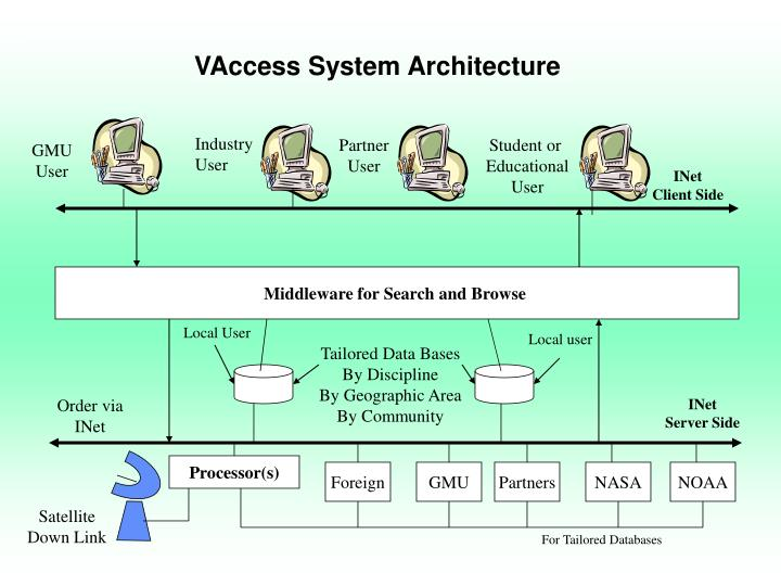 VAccess System Architecture