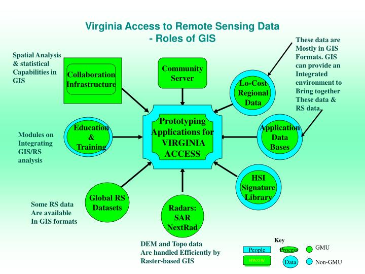 Virginia Access to Remote Sensing Data