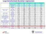 log transformed duration regression