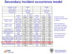 secondary incident occurrence model