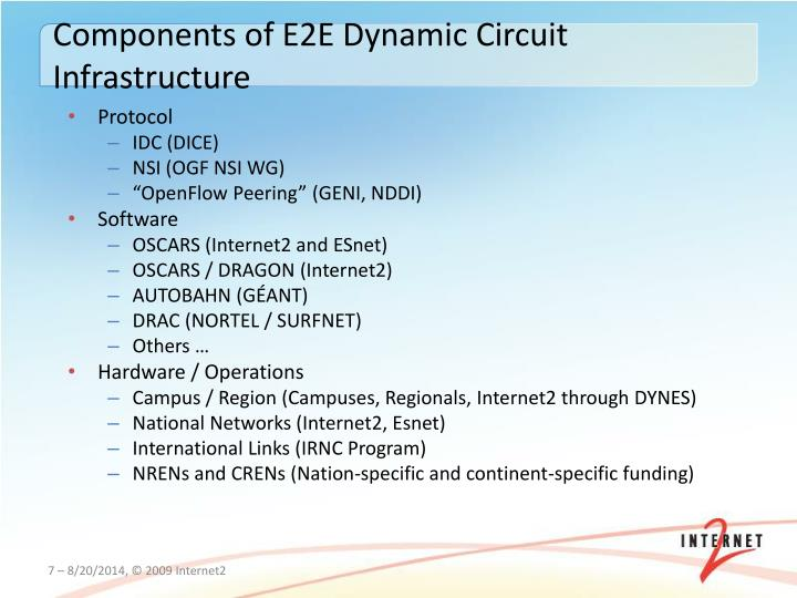 Components of E2E Dynamic Circuit Infrastructure
