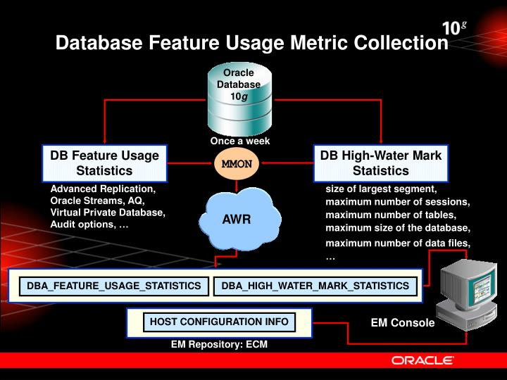 Database Feature Usage Metric Collection