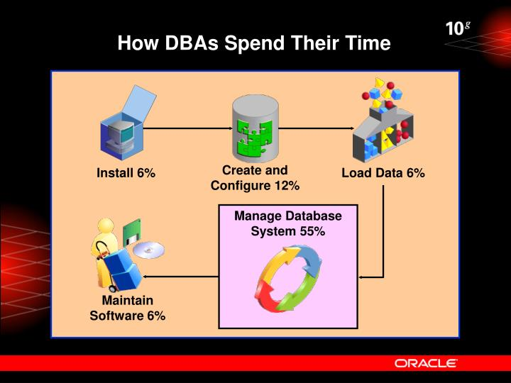 How DBAs Spend Their Time