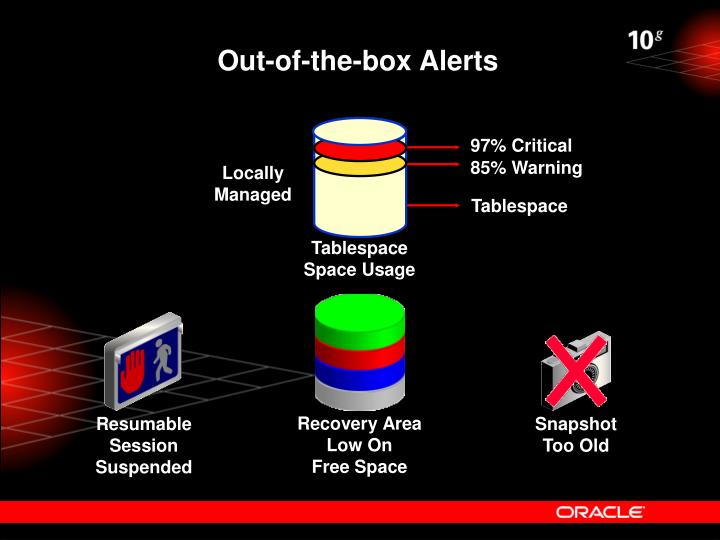 Out-of-the-box Alerts