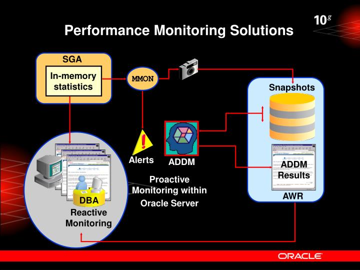 Performance Monitoring Solutions