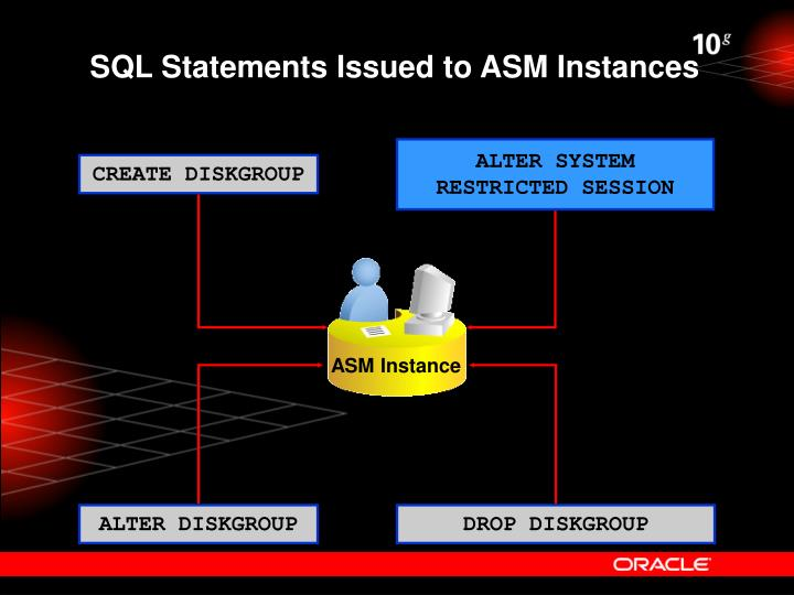 SQL Statements Issued to ASM Instances