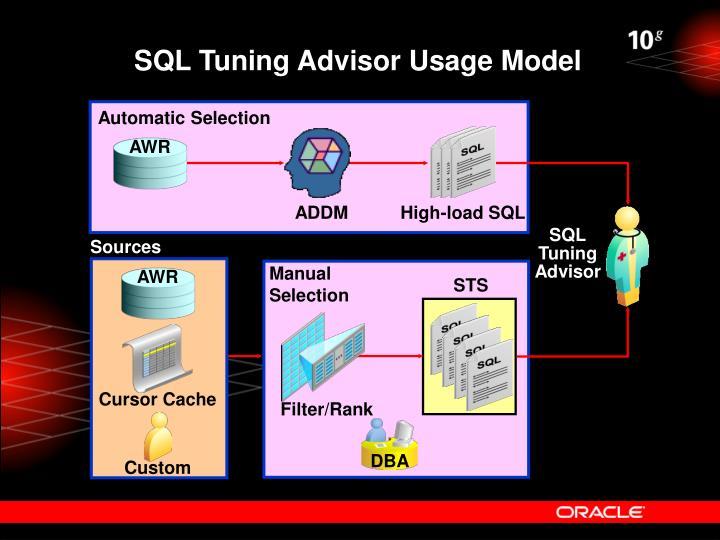 SQL Tuning Advisor Usage Model