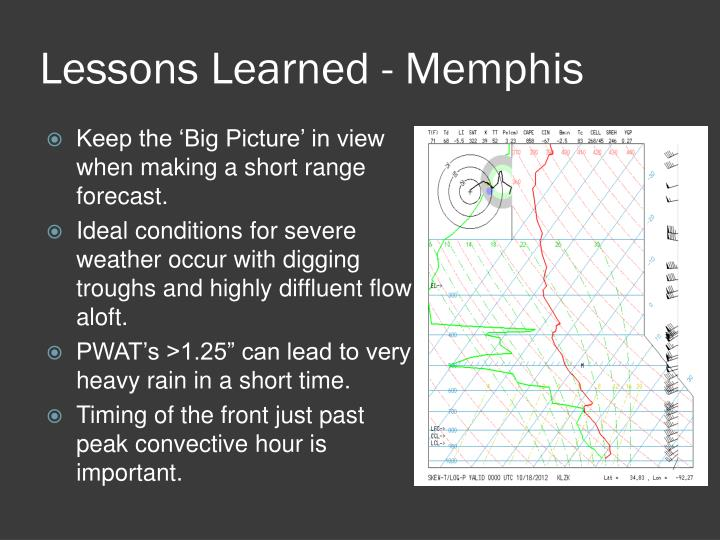 Lessons Learned - Memphis