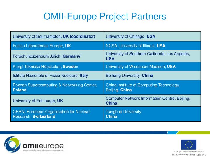 OMII-Europe Project Partners