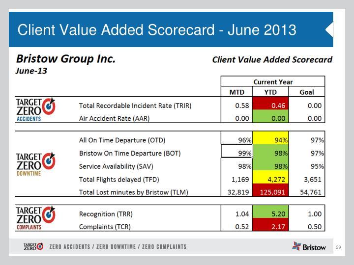 Client Value Added Scorecard - June 2013