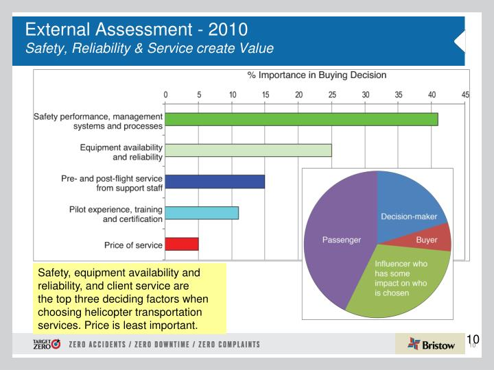 External Assessment - 2010
