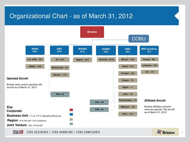Organizational Chart - as of March 31, 2012