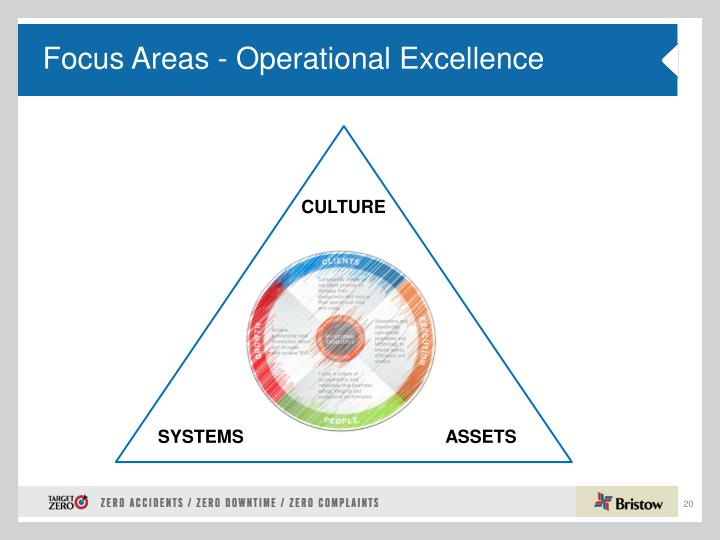 Focus Areas - Operational Excellence