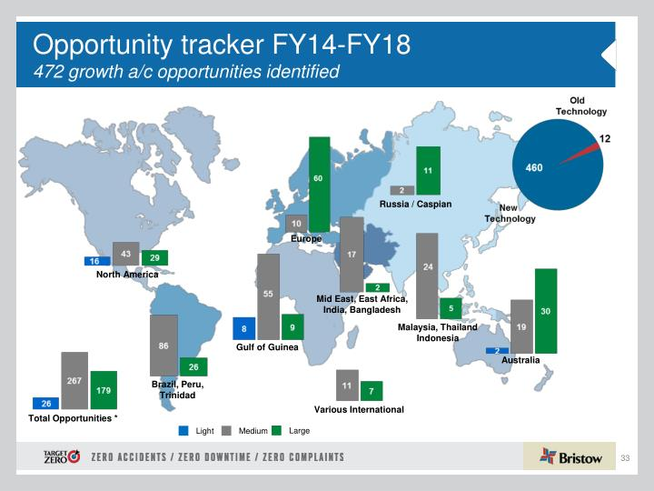 Opportunity tracker FY14-FY18