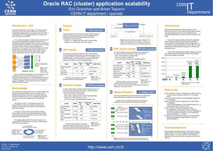 Oracle RAC (cluster) application scalability