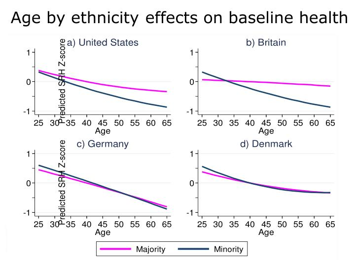 Age by ethnicity