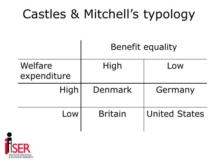 Castles & Mitchell's typology