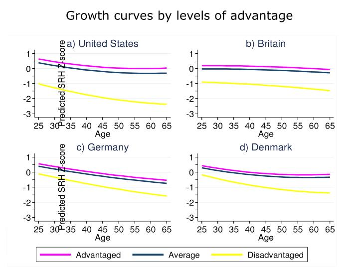 Growth curves by levels of advantage