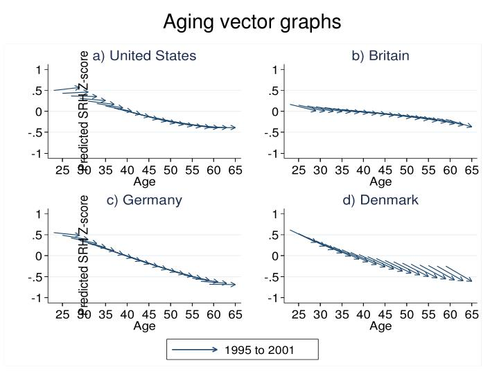 Aging vector graphs