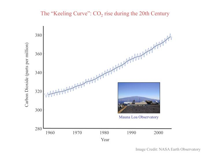 """The """"Keeling Curve"""": CO"""