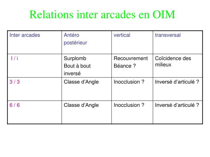 Relations inter arcades en OIM