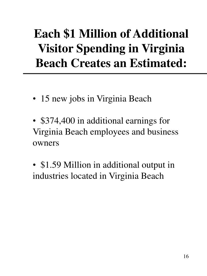 Each $1 Million of Additional Visitor Spending in Virginia Beach Creates an Estimated: