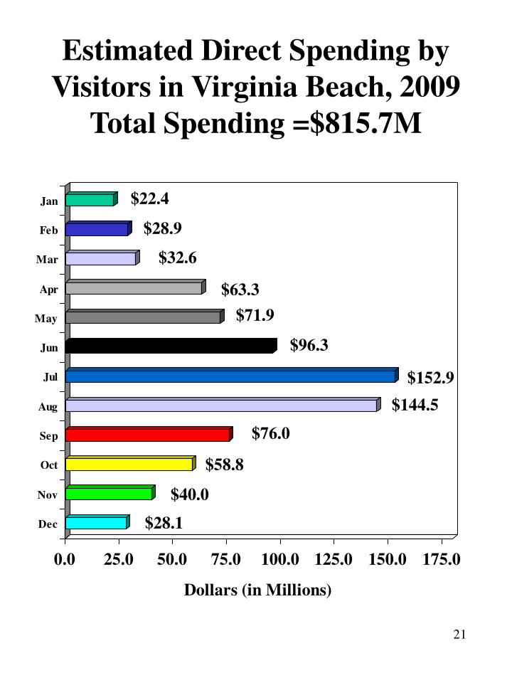 Estimated Direct Spending by Visitors in Virginia Beach, 2009