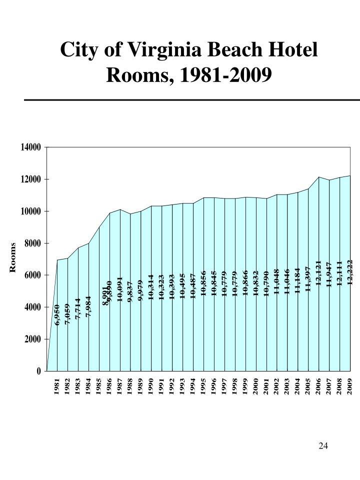City of Virginia Beach Hotel Rooms, 1981-2009