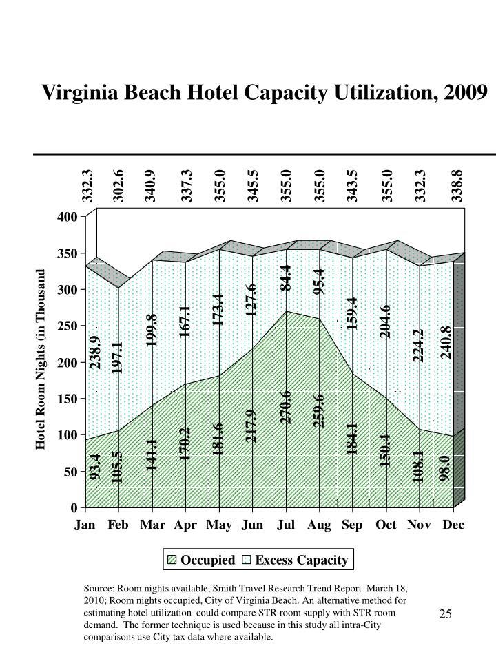 Virginia Beach Hotel Capacity Utilization, 2009