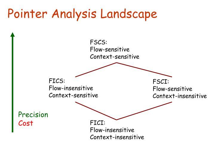 FSCS: