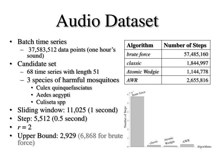 Audio Dataset